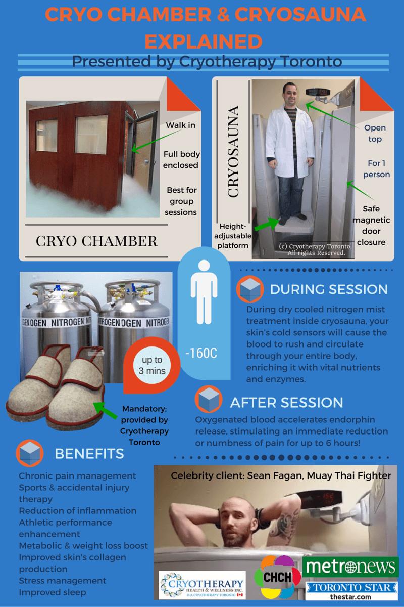 Cryo chamber cryosauna explained